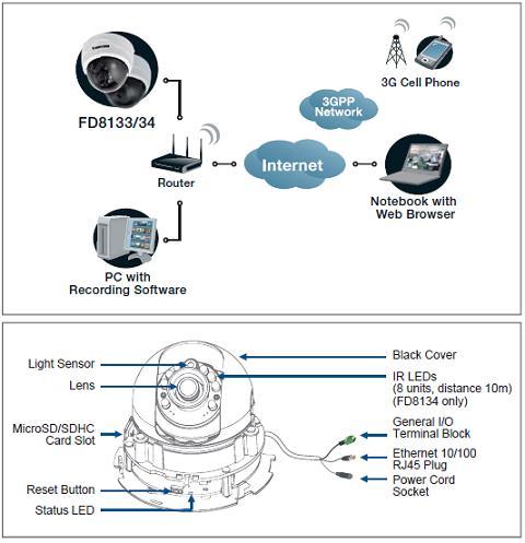 FD8134 VIVOTEK Mpix - Kamery kopułkowe IP