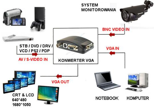 Konwerter SVHS/BNC na VGA - Konwertery wideo