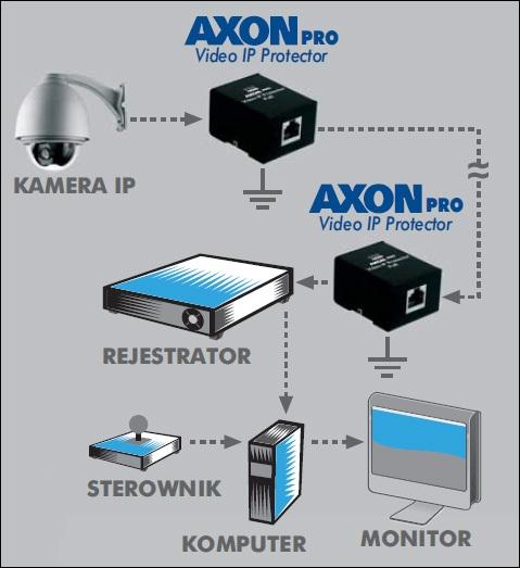 AXON PRO Video IP Protector - Zabezpieczenia przepięciowe