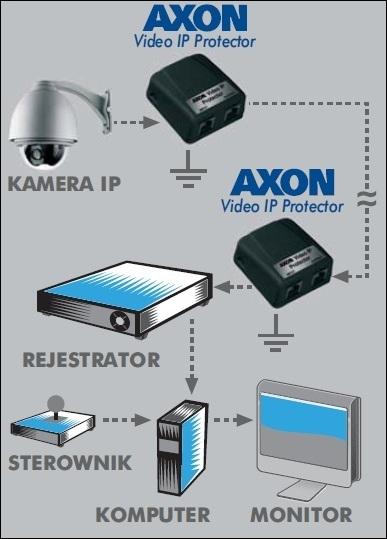 AXON Video IP Protector - Zabezpieczenia przepięciowe