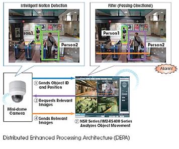 SNC-RX570P/WCE - Kamery obrotowe IP