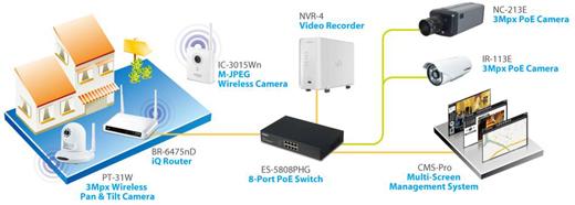 EDIMAX IR-113E - Kamery zintegrowane IP
