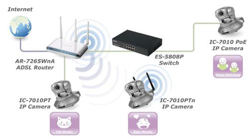 EDIMAX IC-7010PoE - Kamery obrotowe IP